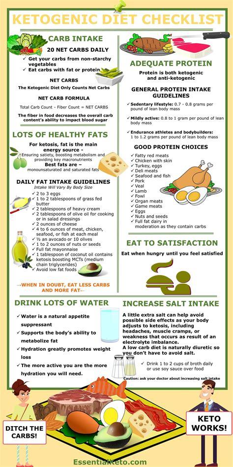 checklist   carbs proteins  fats   eat