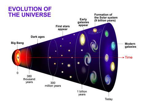 big   universe einsty
