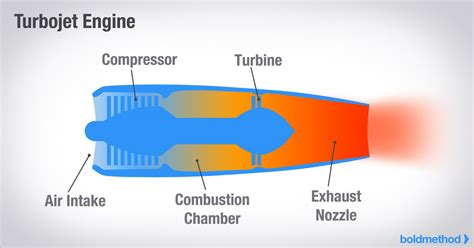 Article How The Types Turbine Engines Work