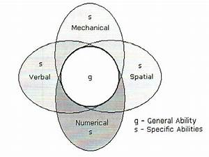 Why Do Recruiters Use Abstract  Logical  Inductive