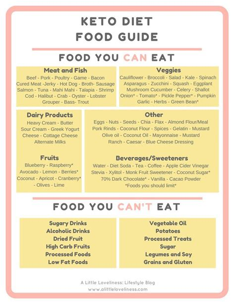 keto diet food guide metabolic diet fast metabolism