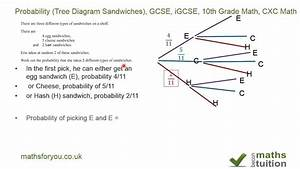 Probability  Tree Diagram Sandwiches   Gcse  Igcse  10th