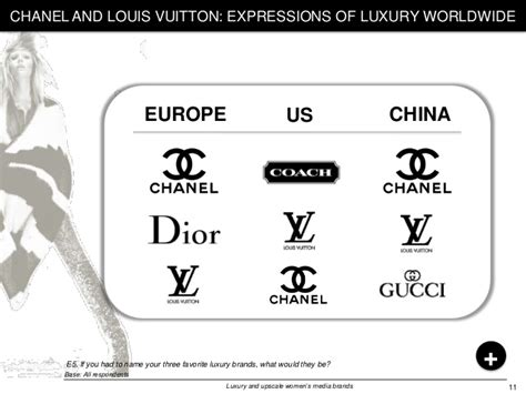 Luxury And Upscale Women's Media Brands