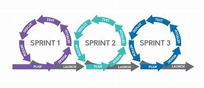 Methodology Development Methodologies Agile Continuous Software Delivery