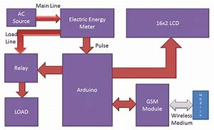 Prepaid Energy Meter Using Gsm And Arduino