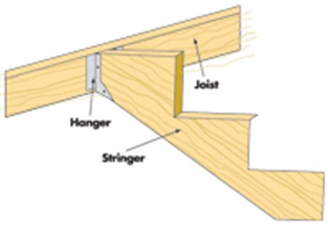 universal forest products stair stringers