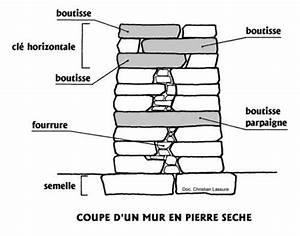 Construction En Pierre : pierres s ches ~ Premium-room.com Idées de Décoration