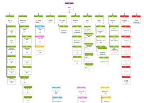 Tree Sitemap  Deliverable Examples  Pinterest