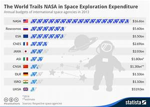 Chart: The World Trails NASA in Space Exploration ...