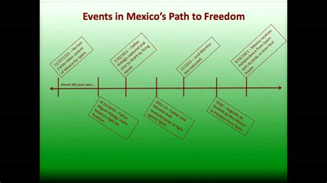 timeline  mexican independence youtube