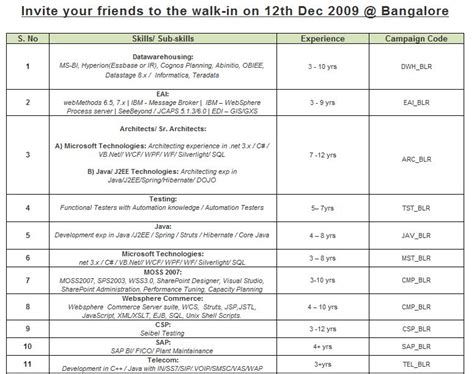 Upload Resume In Cognizant Bangalore by Walk In Quot Cts Quot Skills Bangalore On 12 Dec 2009 Javaken