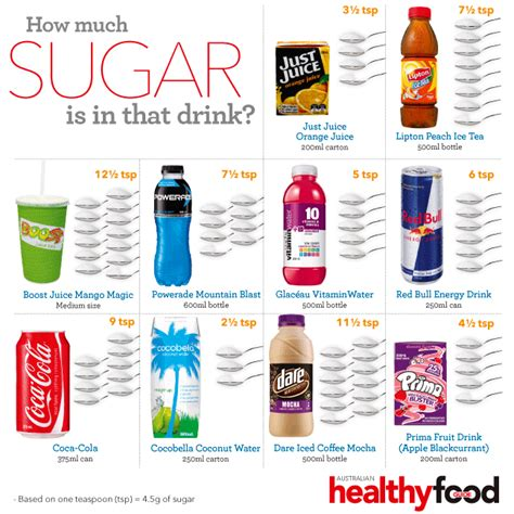 how much sugar is in that drink australian healthy food