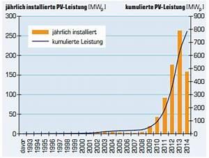 Photovoltaik Preise österreich : erneuerbare energietechnologien in sterreich im jahr 2014 ~ Whattoseeinmadrid.com Haus und Dekorationen