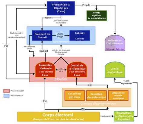 hierarchie cuisine institutions quatrième république organigramme cahiers