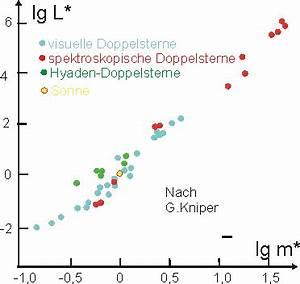 Sonnenmasse Berechnen : fixsterne leifi physik ~ Themetempest.com Abrechnung