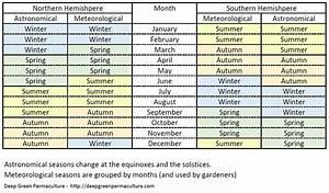 Understanding Seasons – Northern and Southern Hemisphere ...