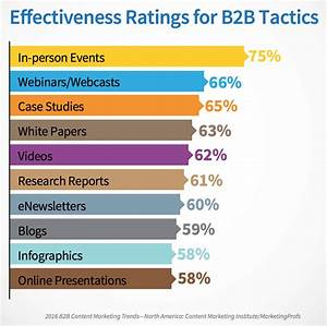 Content Marketing  Spend Up  Activity Up  Effectiveness Down