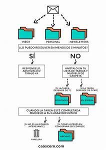 Ejemplo Diagrama De Flujo De Una Empresa