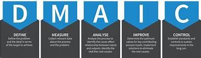 Measure Dmaic Sigma Six Phase Data Types