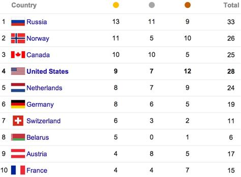 olympic gold medal table here s a list of medal winners at the sochi olympics