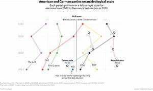 Political Parties In The Us Chart Six Charts To Help Americans Understand The Upcoming