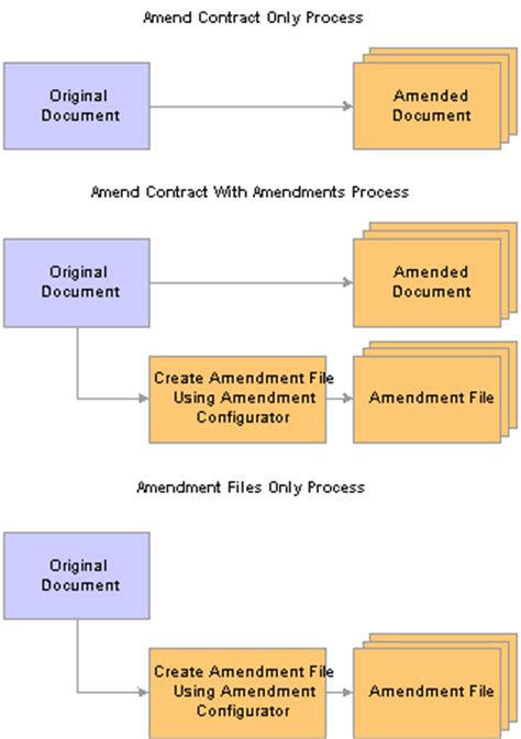 creating  maintaining amendments  supplier contracts