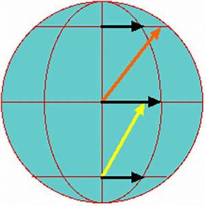The Coriolis Effect  A  Fairly  Simple Explanation