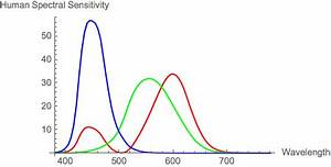 color - How does the spectral sensitivity of different ...