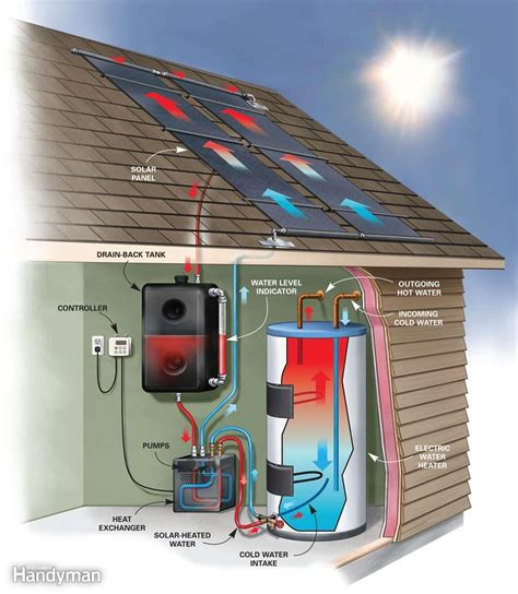 Smart Placement Heated Water Pipes Ideas by Diy Solar Water Heating The Family Handyman