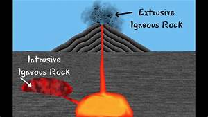 3 Types Of Rocks And The Rock Cycle Igneous  Sedimentary
