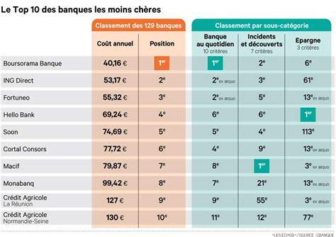 cuisiniste le moins cher le palmarès 2014 des banques les moins chères placement