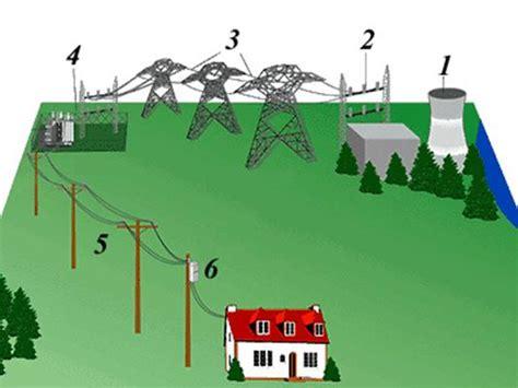 Минитэс. строительство систем электроснабжения и теплоснабжения автономных станций энергоцентров под ключ
