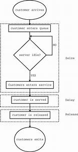 Flowchart Of The Single Server Queuing System