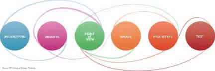 hpi school of design thinking teaching hpi school of design thinking creative strategy