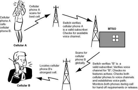 how cell phones work welcome www rfcom ca