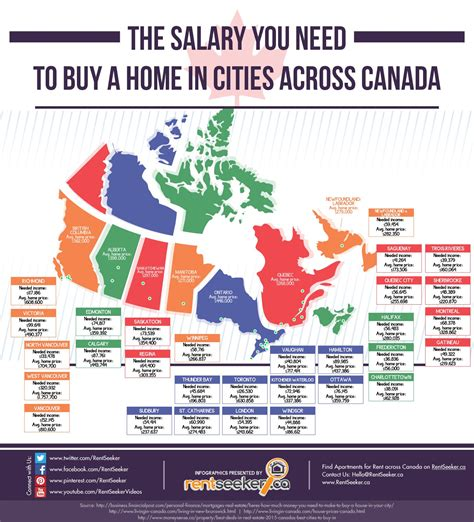 the salary you need to buy a home in cities across canada canada