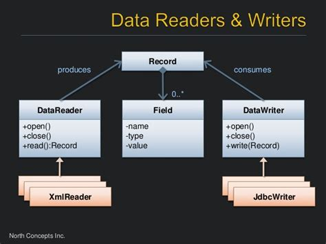 Character Generator Data Template Xml by Java Data Migration With Data Pipeline
