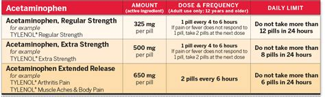 adult dosing charts  relief responsibly