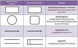 Rancangan Data Flow Diagram