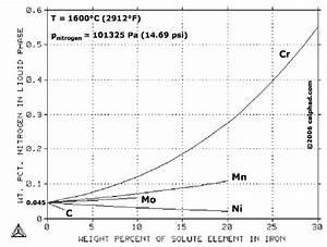 Solubility Of Nitrogen In Liquid Iron Alloys