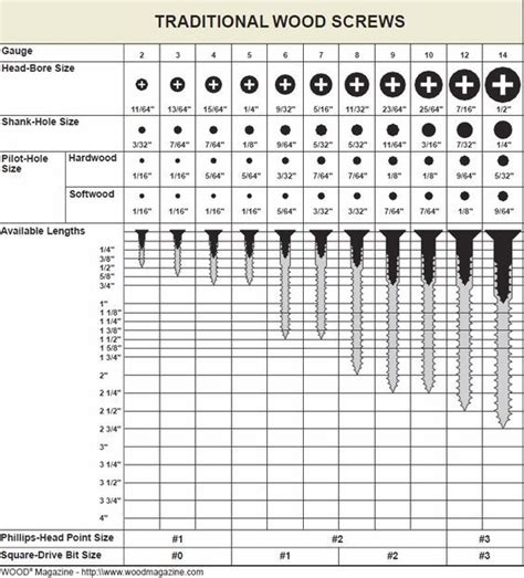 screw sizes charts   resources woodworking