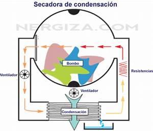 Secadoras: ¿evacuación, condensación o bomba de calor? Nergiza
