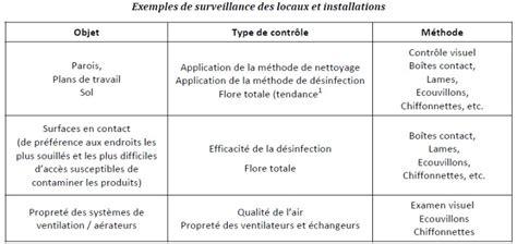plan de nettoyage et de d駸infection cuisine exemple de plan de nettoyage et de désinfection mécanisme chasse d 39 eau wc