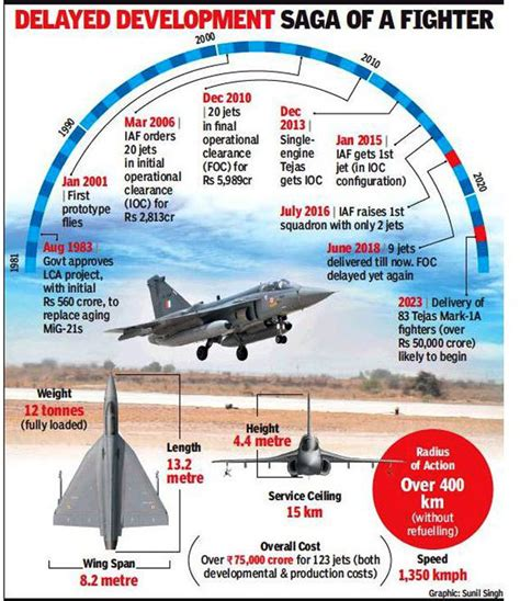 Tejas Misses Another Deadline For Being