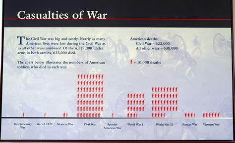 memorial day remembering  casualties  war