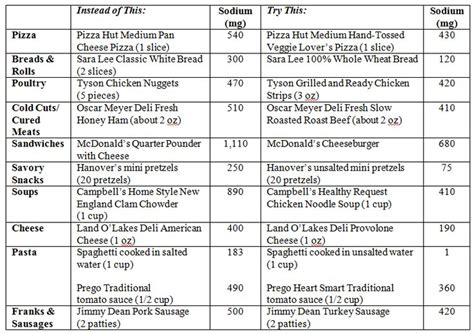 printable  sodium chart wowcom image results