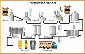 Images Medieval Ale Making Process Drawings