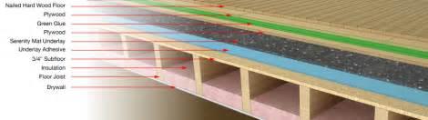 soundproofing hardwood floors impact foor solution nailed