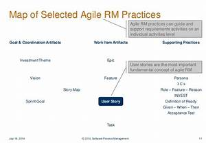 Managing Requirements In Agile Development