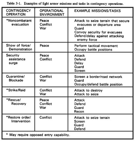 Concept Of Operations Template Navy by Fm 17 18 Chapter 3 Contingency Operations